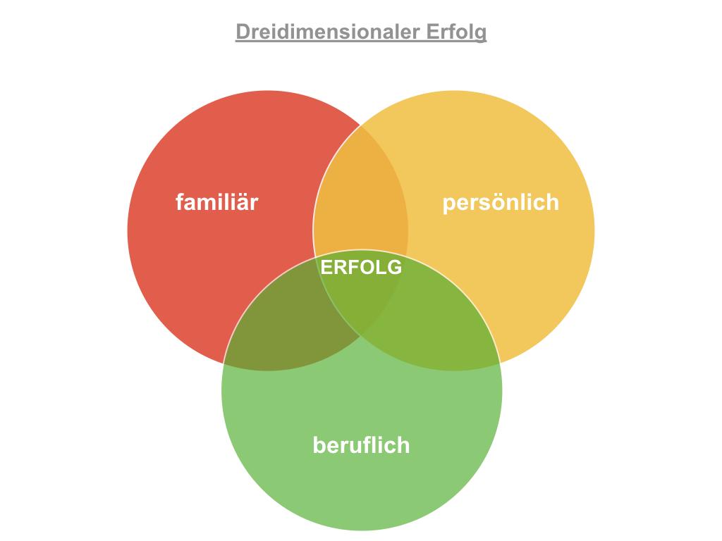 Dreidimensionaler Erfolg, persönlicher Erfolg, familiärer Erfolg, beruflicher Erfolg
